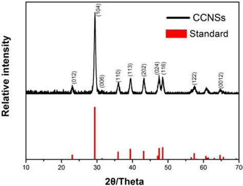 standard x ray diffraction patterns x ray diffraction patterns of ccnss and the standard pa