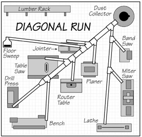 woodworking dust collection system design penn state industries assistance with ductwork layout