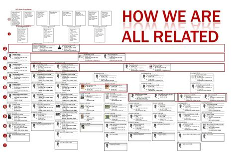 How we are related part i relationship chart for louis loisel