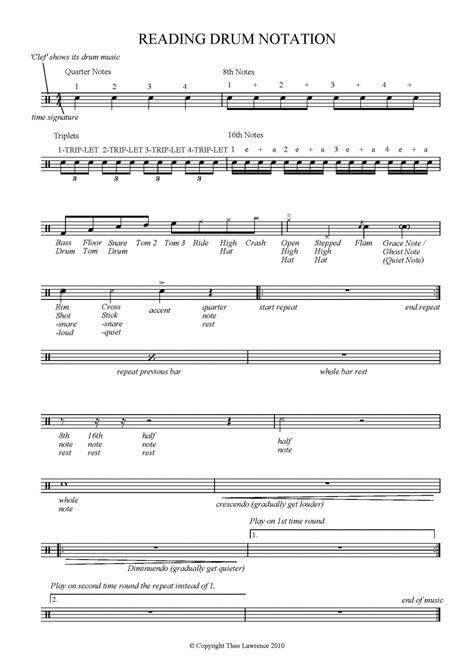 drum pattern notation reading drum notation