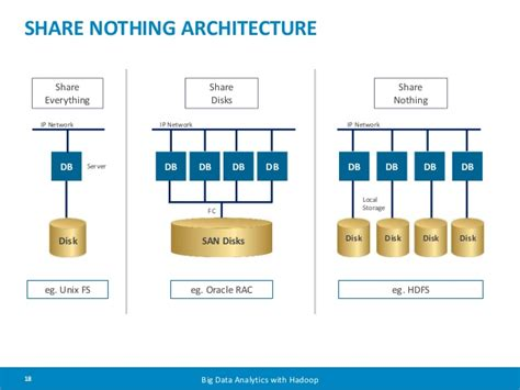 Shared Nothing Architecture Diagram why is this 30 year website architecture so popular in