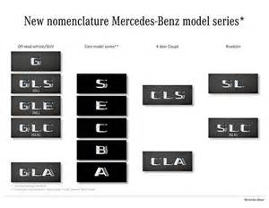 new cars names list mercedes new model names explained by car magazine