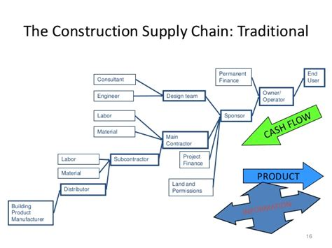 cscm chapter 1 construction supply chain management