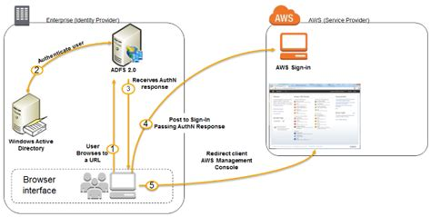 aws console url how to set up uninterrupted federated user access to aws