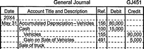 disposition of depreciable assets