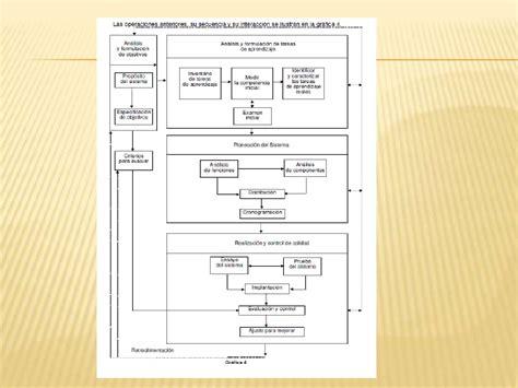 Modelo Curricular Popham Modelos De Formacion Docente Competencias Y Retos De La Educacion