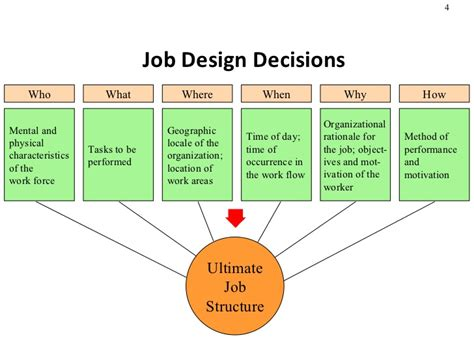 design is a job job design and work measurement