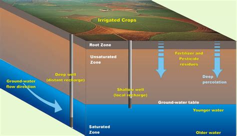 groundwater diagram water runoff diagram groundwater increasingly turned to