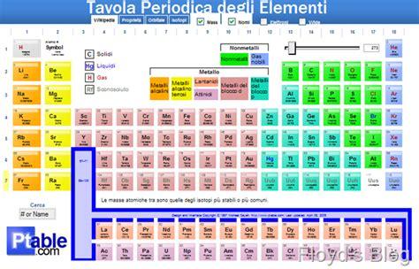 tavola periodica hd tavola