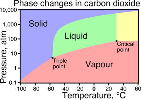 phase diagram for carbon dioxide thermodynamics why must both the critical temperature