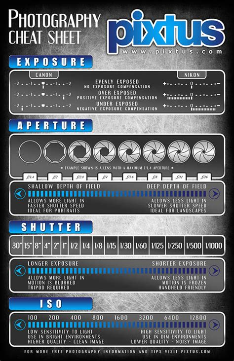 Maguss Alpha Key Giveaway - extremely useful photography cheat sheets