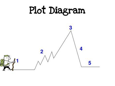 a plot diagram intro to elements of a plot diagram