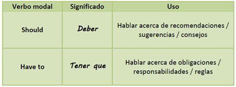 Heave To 2 6 diferencia entre el uso de las palabras should y