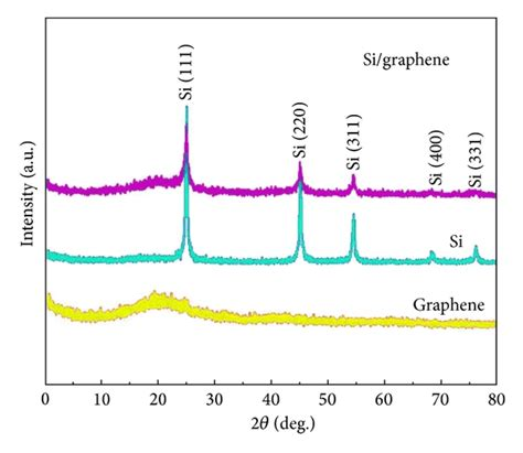 xrd pattern graphene synthesis and characterization of silicon nanoparticles