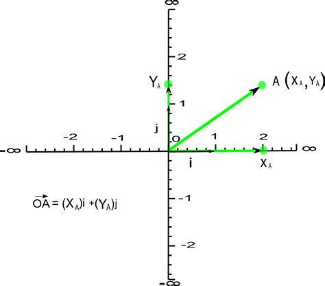 imagenes de vectores unitarios coordenadas cartesianas
