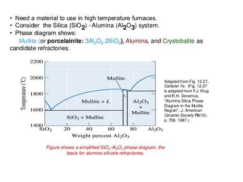 ceramic phase diagrams ceramics