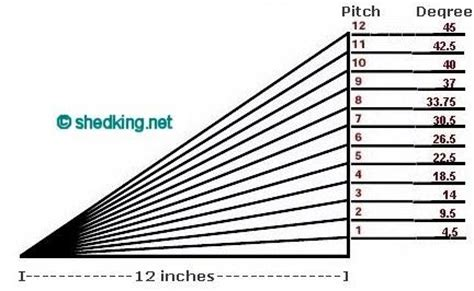 Shed Roof Pitch Angle by Shed Roof Pitch Design Pdf Shed Plans 12 215 12 Free