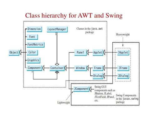 awt and swing swing api