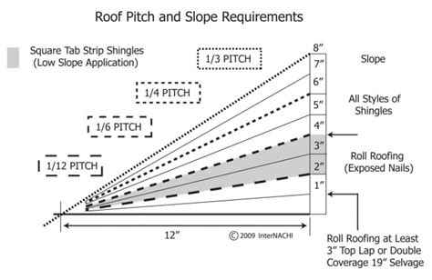 dm shed roof minimum pitch guide