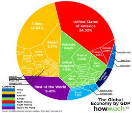what is the best color in the world the 74 trillion global economy in one chart