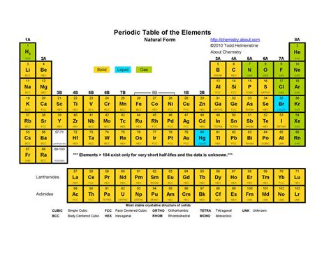 periodic table room temperature states periodic table a year in review with sydney horton