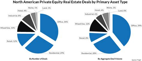 equity real estate funds chasing smaller deals