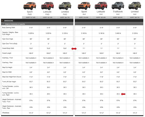 Compare Jeep Grand Models by Limited Sitting High Page 2 Jeep Renegade Forum