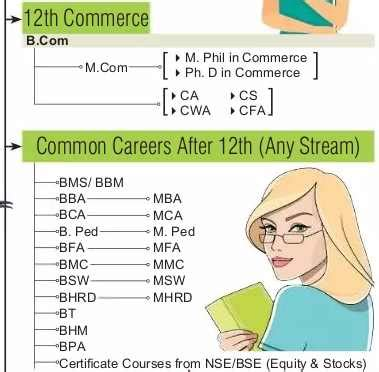 Mba Course By Bse by 10th And 12th म क स क ष त र म रह ग Best Career च न