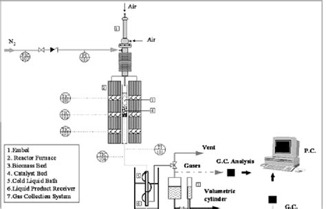 fixed bed reactor the fixed bed reactor system pyrolysis unit research image