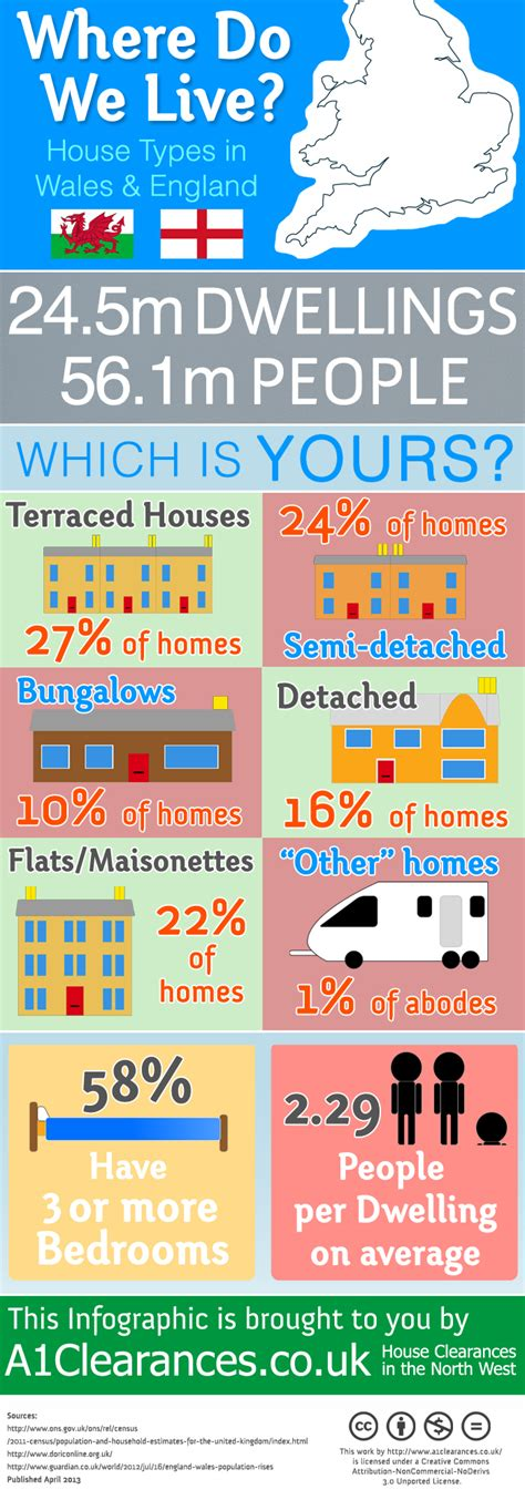 the house we live in where do we live infographic house types in england wales a1 clearances