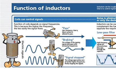 what is the use of an inductor in an electrical circuit function of inductors electronics repair and technology news