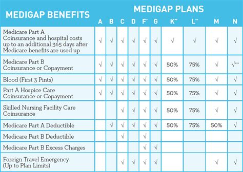 supplement plans medicare medicare supplement
