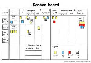 kanban the next step in the agile evolution walk the walk