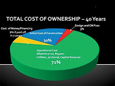 understanding the true total cost of ownership of an introduction to church facility stewardship church
