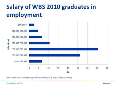 Cambridge Mba Employment Report by Wbs Undergraduate Open Event Presentation