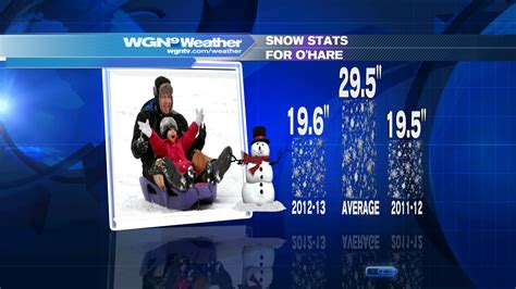 when does spring start met office 1st day of meteorological spring starts with snow wgn tv