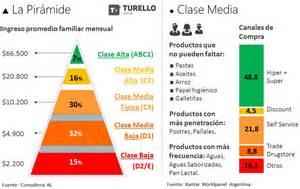 piramide social argentina 2016 191 qu 233 y d 243 nde consume la quot clase media t 237 pica quot de la