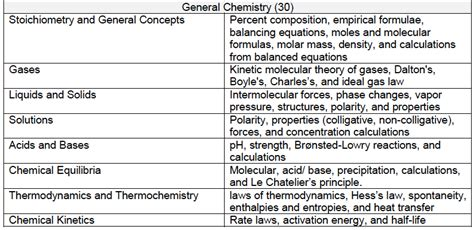 dat sections dat breakdown survey of natural sciences section dat
