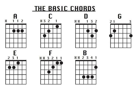 guitar basic tutorial learn guitar here fantastic information http guitar