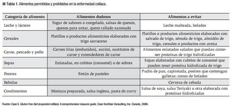 alimentazione celiaca la ec y la dieta gluten celiacos de m 233 xico