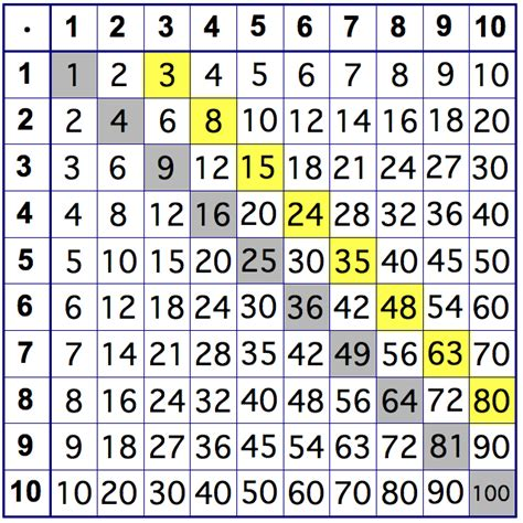what pattern can you use to multiply a number n w2 multiplication table 5280 math