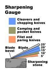 sharpening angle for kitchen knives 1000 images about s kitchen on