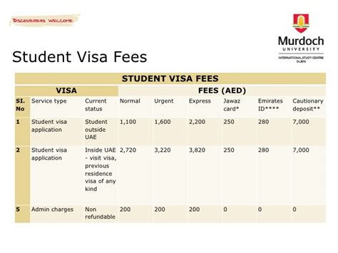Offer Letter For Student Visa Murdoch International Study Centre Dubai