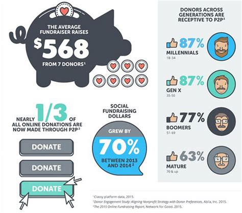 How To Make Money Fundraising Online - image gallery online donating to charities