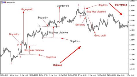 swing trading strategy atoz