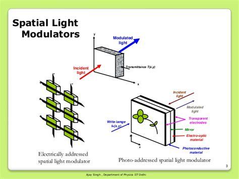 optically addressed spatial light modulator liquid crystal slms