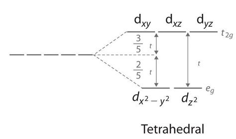 field splitting diagram high spin and low spin complexes chemistry libretexts