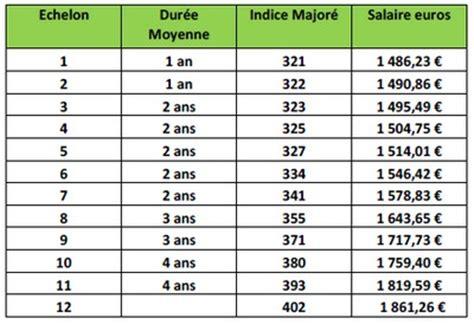 Grille Salaire Psychologue by Les Grilles De Salaire 2014 Des Agents De La Cat 233 Gorie C