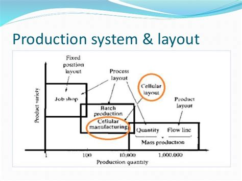 product layout cellular manufacturing