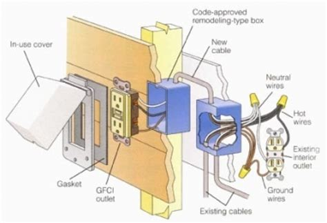 how to install an outdoor receptacle
